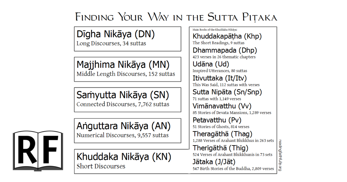 A simple chart with the Nikayas of the Sutta Pitaka